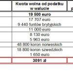 Kwota wolna od podatku w Europie