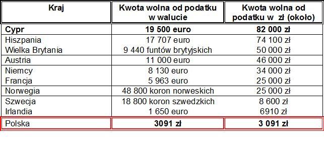 tabela kwota wolna od podatku